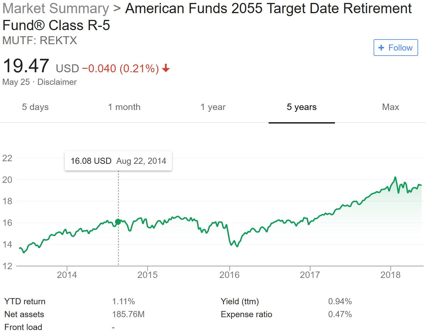 Best American Funds Mutual Funds (2019) American Funds