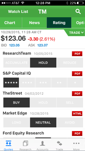Are stock splits good for options