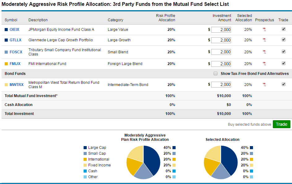 Option trading mutual funds
