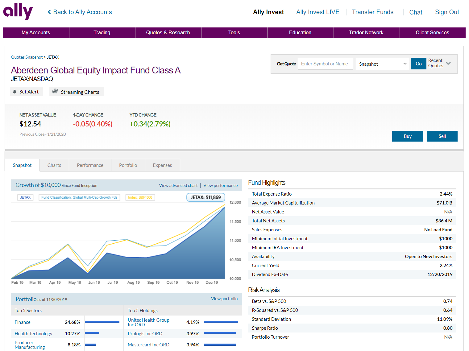 Ally Invest Mutual Funds