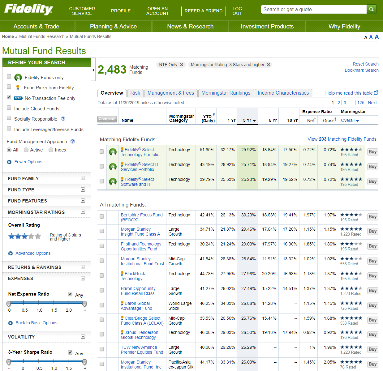 Fidelity Mutual Funds Investing Review