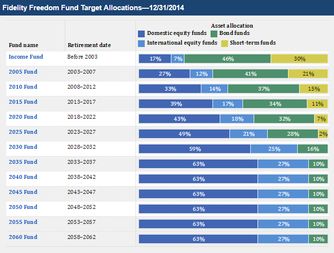 Fidelity Ira Review  Roth  Fees  Account Performance  2019