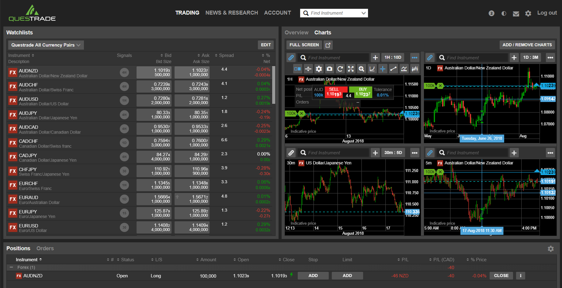 Questrade forex review