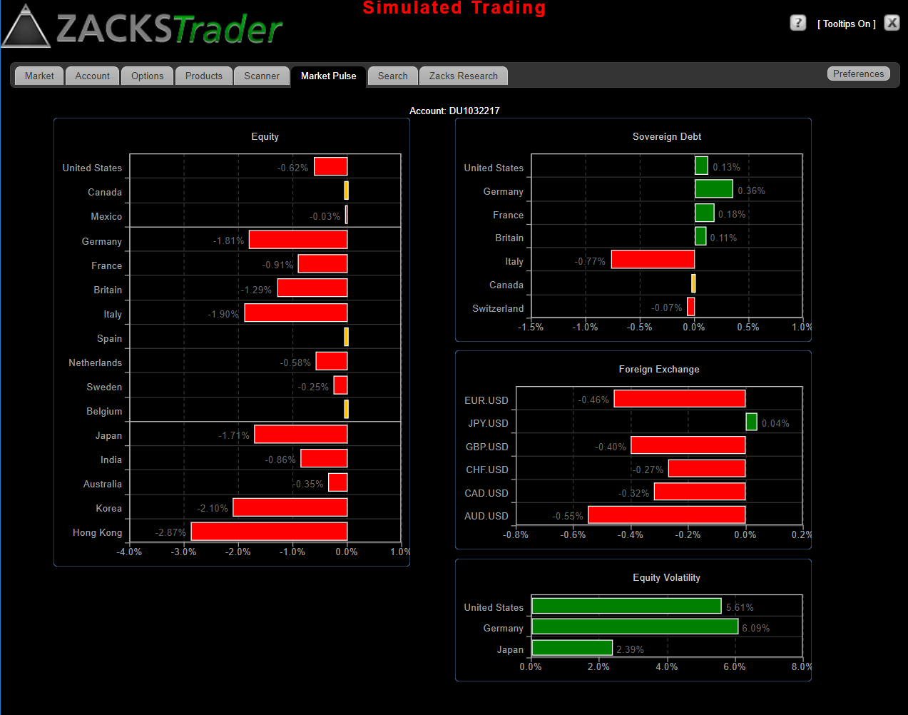 ZacksTrade Market Pulse