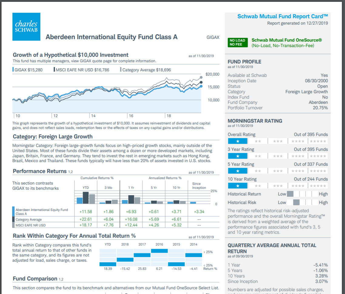 Charles Schwab Funds Review