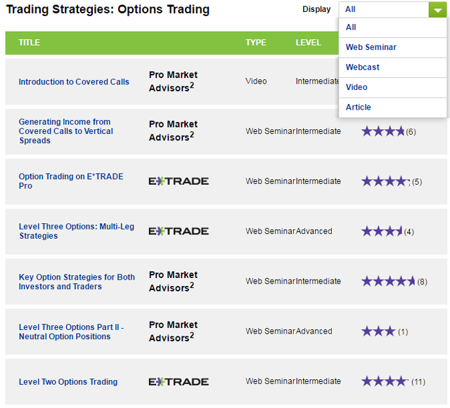 Requirements for options trading etrade
