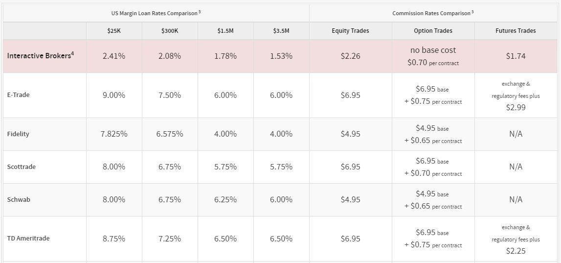 Interactive Brokers Competitors 2018 brokerage review