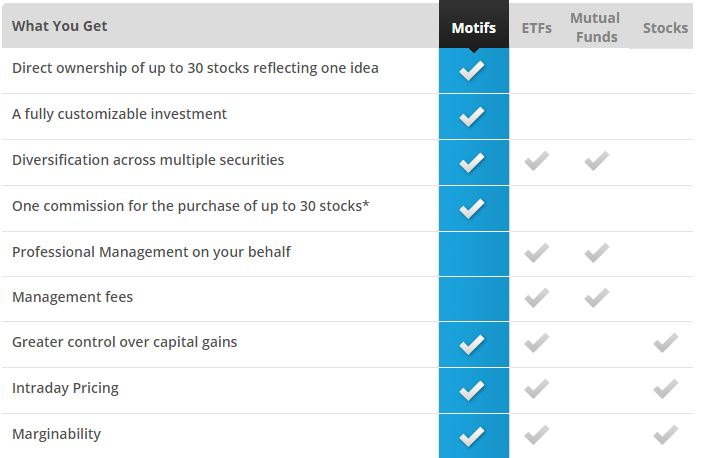 Motif Investing Review: Website