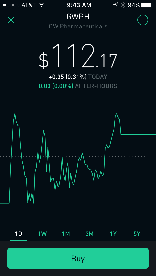 All marijuana ipos on robinhood